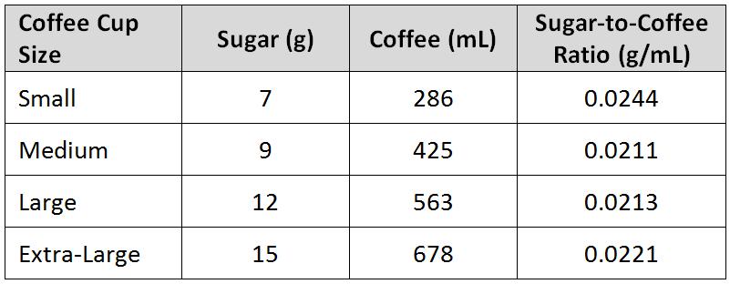 Tims Sugar